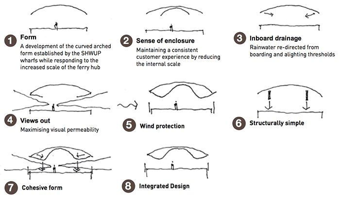 "Sketches by Cox Architecture detailing ""a blend of maritime forms of water craft, the landscape of Sydney Harbour and a focus on passenger comfort, amenity and simplicity of use."""