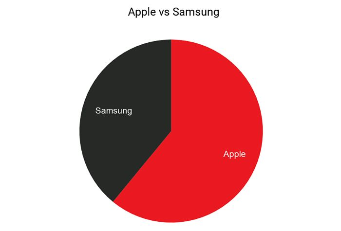 Apple v Samsung Smart Watch Competition