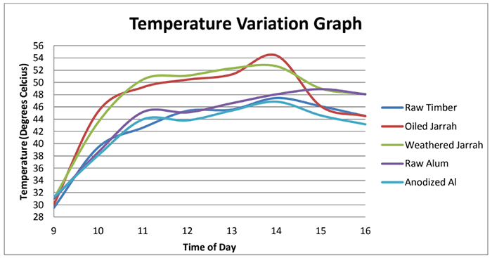 Results from one of many batten temperature studies.