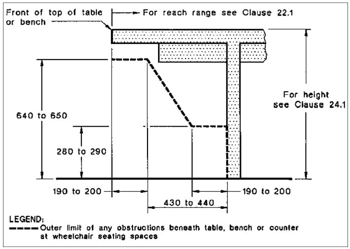 AS1428.2 guide to table dimensions to provide clearance for wheelchair users.